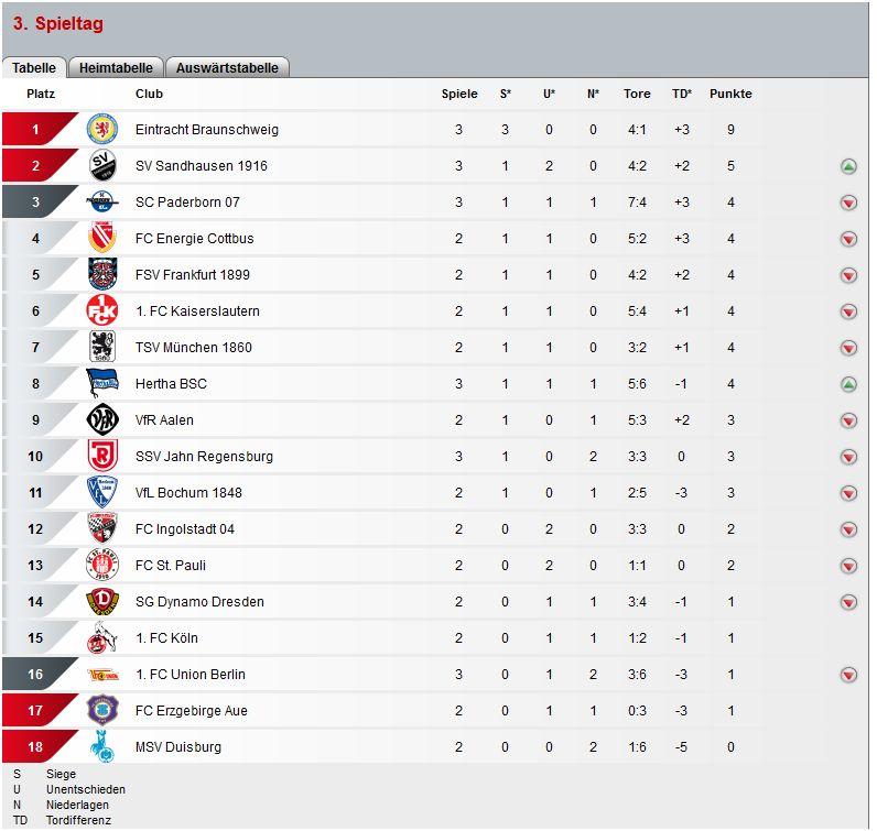 Svs erster sieg in zweiter liga im pokal geht 39 s au f s for Tabelle zweite liga