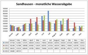 186 - Wasserverbrauch Sandhausen