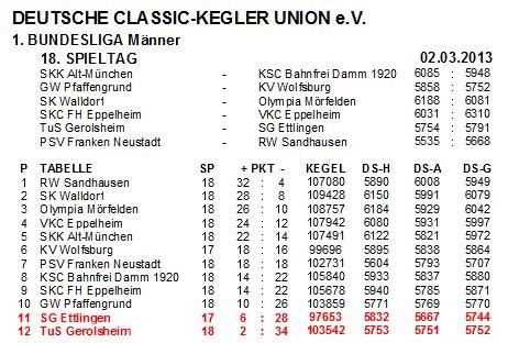 191 - Kegel BuLi Tabelle