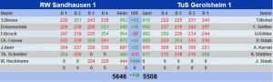 271 - RWSA Tabelle