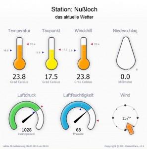 644 - Wetterstation Nussloch 5