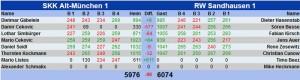 1209 - Ergebnis RW Altmünchen
