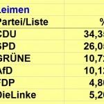 Die Ergebnisse der Europawahl – Sandhausen lieferte am schnellsten