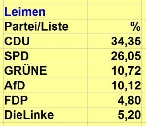3777 - Europawahl Leimen 2