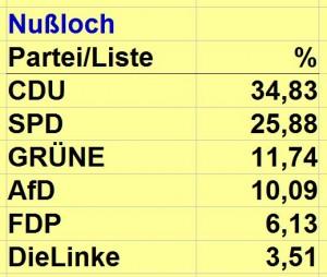 3777 - Europawahl Nußloch