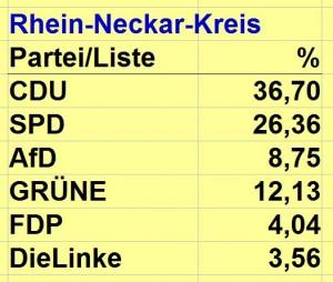 3777 - Europawahl Rhein-Neckar-Kreis