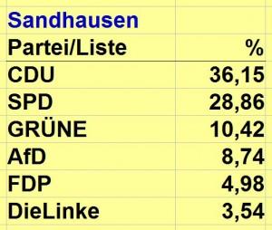 3777 - Europawahl Sandhausen