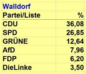 3777 - Europawahl Walldorf
