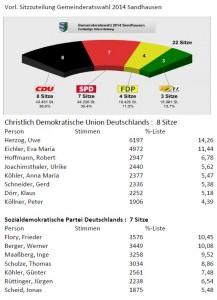 3784 - GR Ergebnis Sandhausen 2