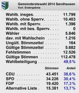 3784 - GR Ergebnis Sandhausen