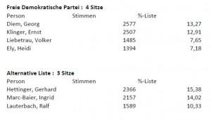 3784 - GR Ergebnis Sandhausen 3