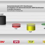 Gemeinderat Sandhausen: Vorläufiges Ergebnis
