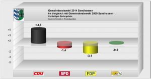 3784 - GR Ergebnis Sandhausen 4