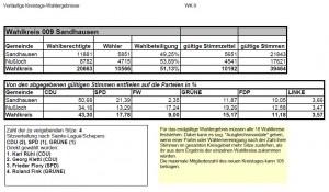 3789 - Kreistagswahl Nussloch Sandhausen
