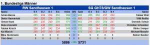 4432 - DCU Ergebnis Sandhausen