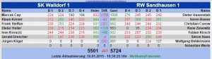 4671 - DCU Tabelle