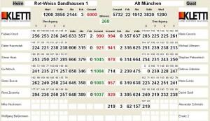 4688 - RW Altmünchen