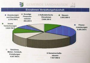4720 - Haushalt Sandhausen 2015 - 1