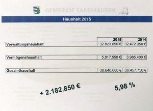 4720 - Haushalt Sandhausen 2015 - 7