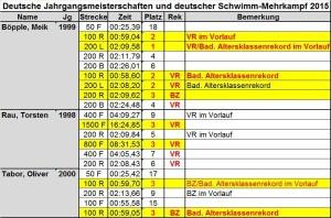 2239 - Kaderschwimmer Tabelle