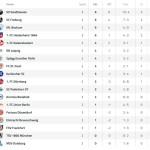 Die Sensation der 2. Liga: Sandhausen nimmt Paderborn mit 6:0 auseinander