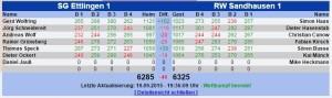 5658 - RW SA Ergebnis Tabelle