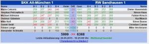 5679 - München vs. RW