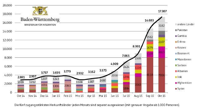 5913 - Asyl Zahlen BaWü Nov15