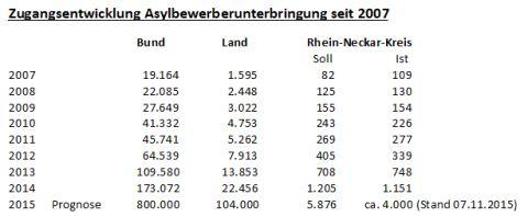 5913 - Asyl Zahlen Entwicklung Nov15