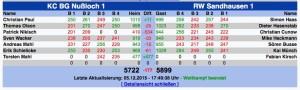 6022 - RWSA Nussloch Ergebnis