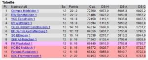 6054 - CDU-Ergebnis Tabelle