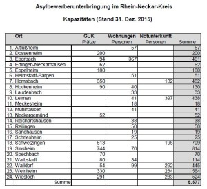 6459 - Flüchtlingsstatistik 01-2016 - 2
