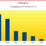 Landtagswahl: Kreiswahlausschuss lässt 39 von 40 Wahlvorschlägen zu