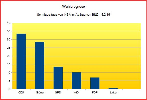 6651 - Wahlprognose quer