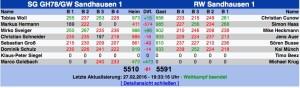 6748 - Ergebnis
