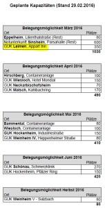 6809 - Flüchtlinge Stats - 3