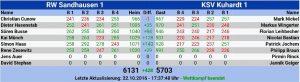 8033-rwsa-bahnrekord-tabelle