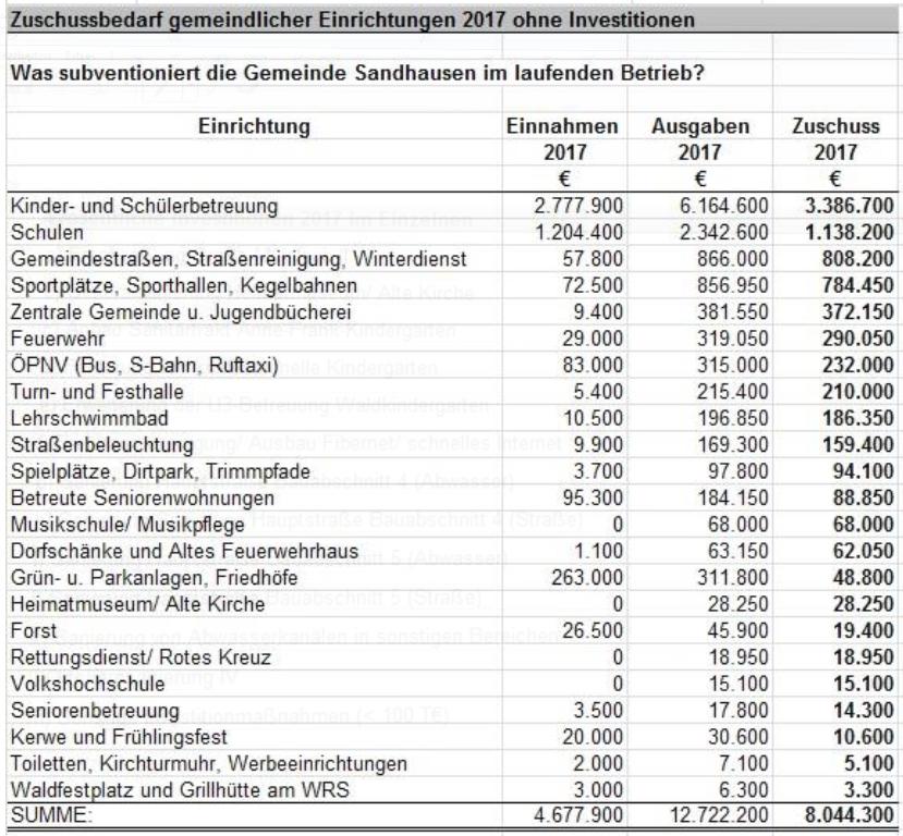 verabschiedung haushaltsgesetz 2018 bund