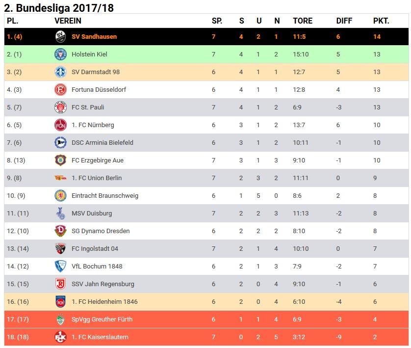 Paqarada schießt Siegtreffer gegen Union: SV Sandhausen derzeit ...