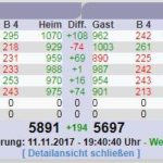 Bundesliga-Kegeln: Rot-Weiß Sandhausen 2 siegt spektakulär gegen Nußloch