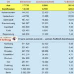 Sandhausen mit zweitbestem Zuschauerschnitt der gesamten 2. Bundesliga