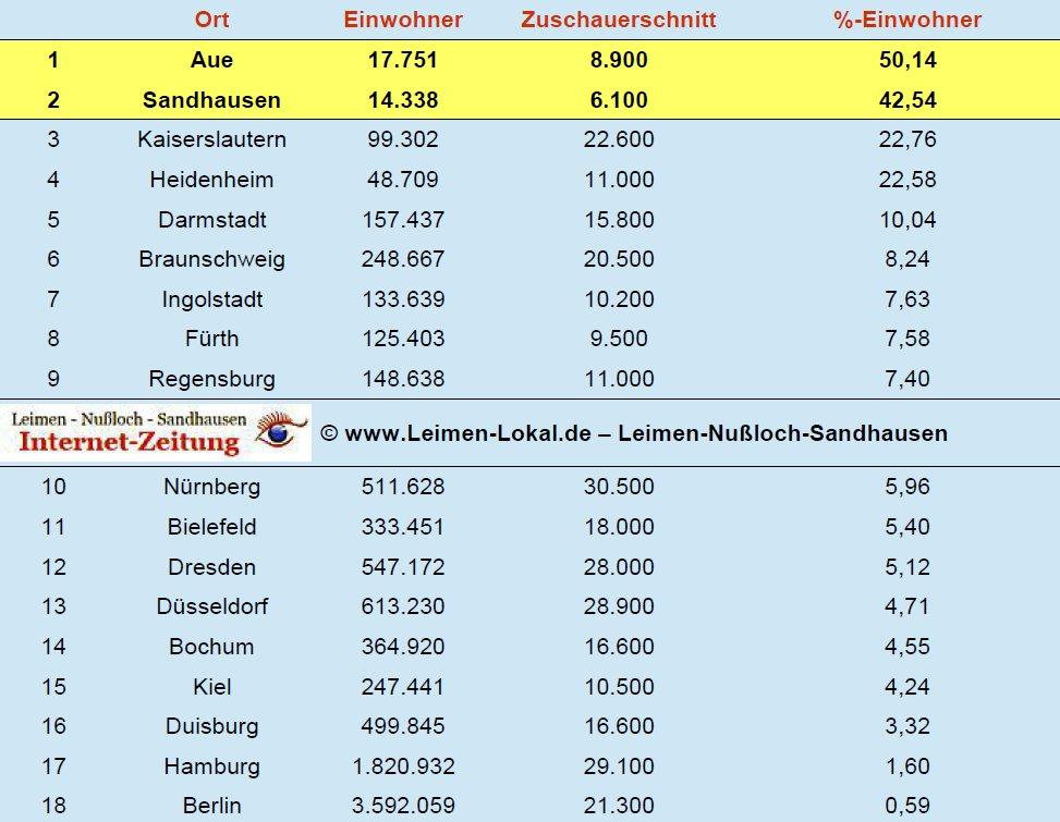 Sandhausen Mit Zweitbestem Zuschauerschnitt Der Gesamten 2