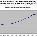 6,7 Mio Euro - Sandhäuser Gemeinderat stimmt Kinder-Betreuungsplanung zu