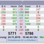 Kegel-Bundesliga: Rot-Weiß siegt in knappen Spiel gegen Lampertheim