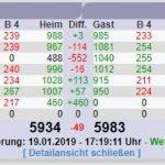 Kegel-Bundesliga: Rot-Weiß Sandhausen siegt in Haibach und hält Anschluß nach oben