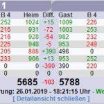 Kegel-Bundesliga: Rot-Weiß Sandhausen siegt in Neustadt
