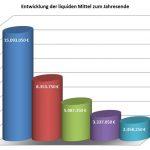 Sandhausen:  Gemeinderatssitzung vom 28.1.19 - Teil 2 - Haushaltsreden CDU & SPD
