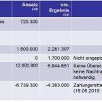 Ergebnisse der Sandhäuser Gemeinderatssitzung vom 24. Juni 2019
