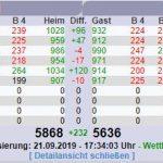 Kegeln Rot-Weiß Sandhausen - 1. und 2. Mannschaft mit Heimsiegen