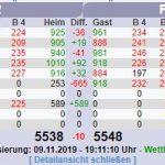 Kegeln: Rot-Weiß Sandhausen II kämpft gegen den Abstieg